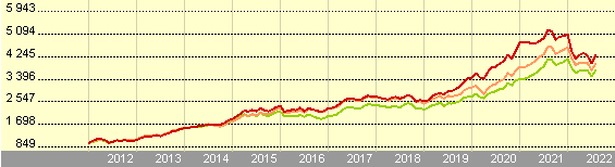 Growth of 1,000 NOK